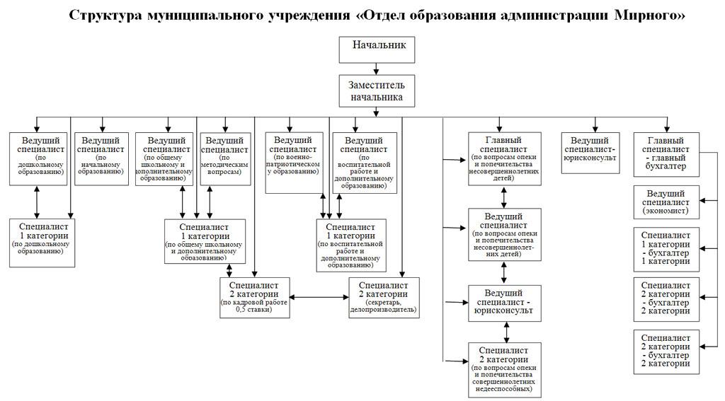 Варненский РОСП - Управление Федеральной службы
