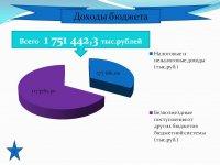 Бюджет для граждан (Проект. 2020 год.)